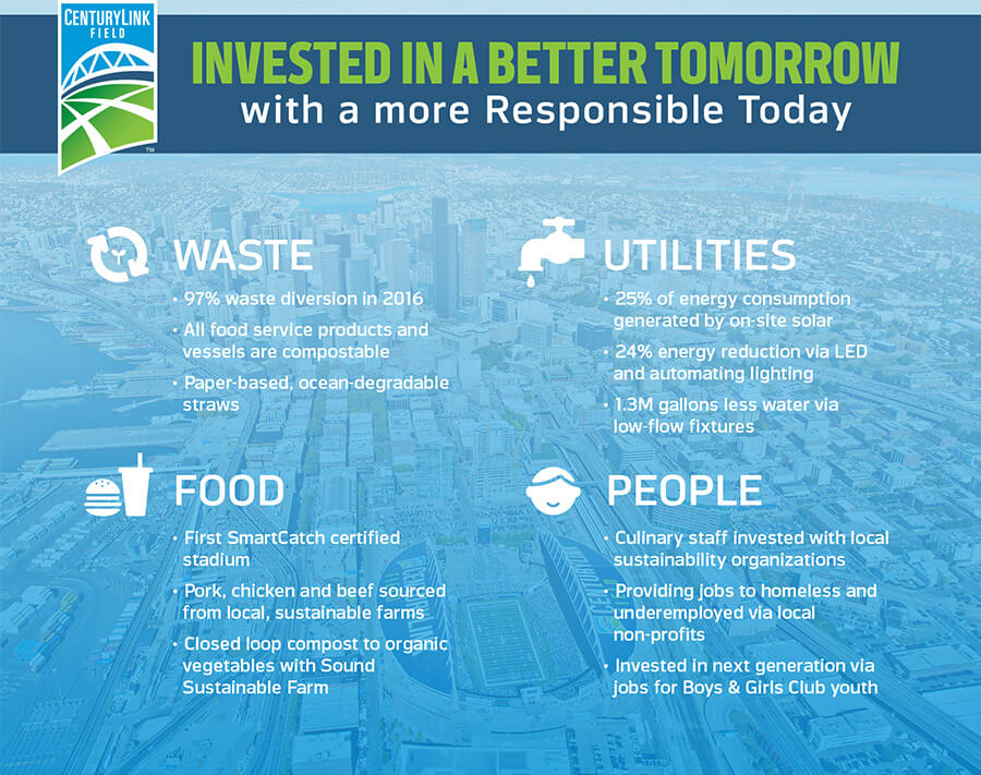 Invested in a better tomorrow with a more responsible today